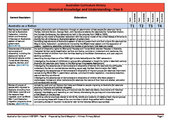 Australian Curriculum Planning and Assessment Checklists (YEAR 6)