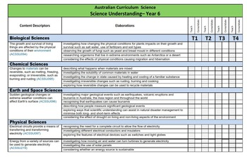 Australian Curriculum Science Checklists (ALL YEAR LEVELS)