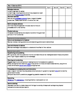 Australian curriculum year 4 science outcomes yearly plann