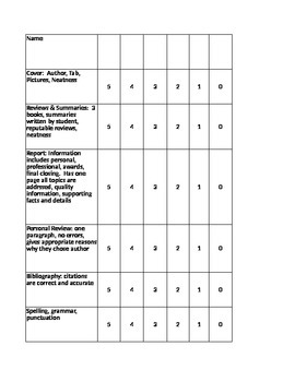 Author Research Paper Rubric