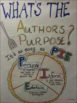 Author's Purpose Anchor Chart and Reading Strategy PowerPoint