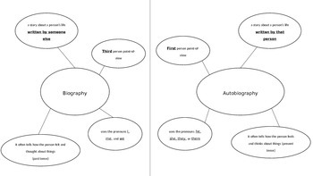Autobiography VS. Biography Anchor Chart