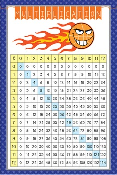 BASKETBALL - Classroom Decor: Multiplication POSTER - size