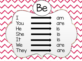 BE Verb Chart