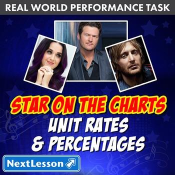 BUNDLE- Performance Task – Unit Rates & Percentages – Star