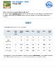 BUNDLE – Performance Tasks – Ratios & Proportions - Star S