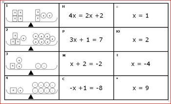 Balance Equations Card Match - Model, Equation, Solution -