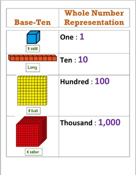 Base Ten Blocks Poster Editable