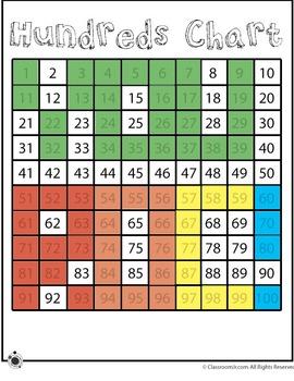 Base Ten Fundreds Chart - YOU ROCK