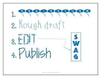 Basic Writing Process Checklist