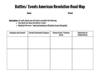 Battle / Events of the American Revolution Road Map