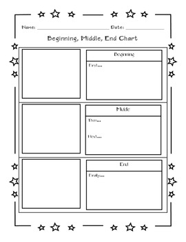 Beginning, Middle, and End Chart