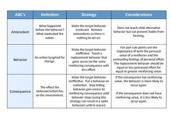 Behavior ABC's Visual with Strategies