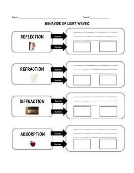 Behavior of Light Waves - Reflection Refraction Diffractio