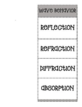 Reflection And Refraction Worksheet - Delibertad