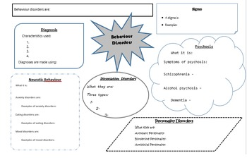 Behaviour Disorders and Therapy Graphic Organizer