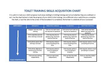 Behaviour Support: Toileting Program (Skill Acquisition)