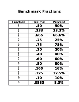 Benchmark Fractions to Decimals and Percents Cheat Sheet