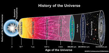 Big Bang graphic organizers, A Short History of Nearly Eve