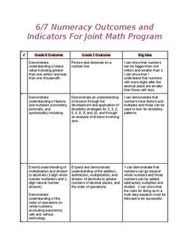 Big Ideas for Combined 6/7 Math Class