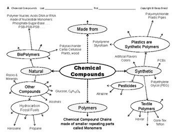Big Science 1  Matter  09  Chemical Compounds Graphic Orga