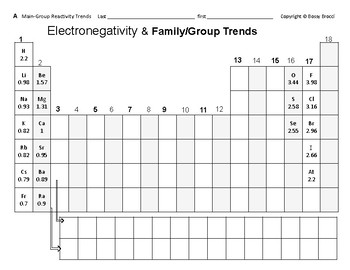 Big Science 3  P. Table 14  Main-Group Reactivity Trends