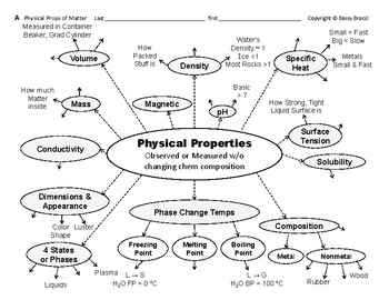 Big Science 6  Water's Props  01  Physical Properties & Ch