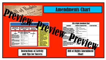 Bill of Rights Amendment Chart