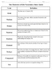 Biology - Chapter 2: Chemistry of Life (Vocabulary Study Guide)