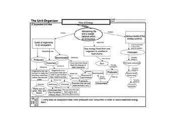 Biology Life Science Flow Of Energy Unit Outline Graphic O