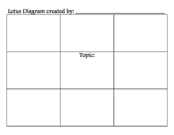Blank Lotus Diagram