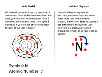 Bohr Model and Dot Diagram Periodic Table