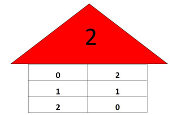 Bounding Numbers to 10