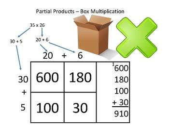 Box Multiplication - Partial Products - Multipack - 2 digi