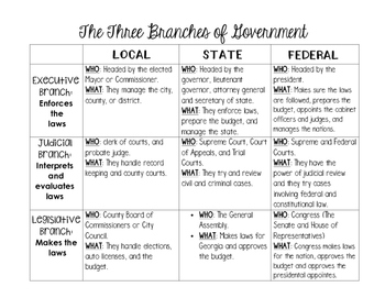 Branches of Government Notes