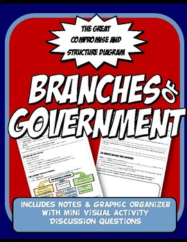 Branches of US Government Great Compromise Notes Graphic O