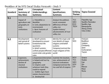 Breakdown of the NEW NYS Social Studies Framework- Grade 9!