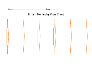 British Monarchy Flow Chart