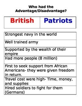 British v. Patriots- Advantages & Disadvantages