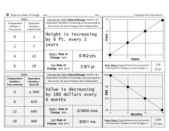 Brocci Bundles: Graphing - Slope as a Rate of Change Bundl