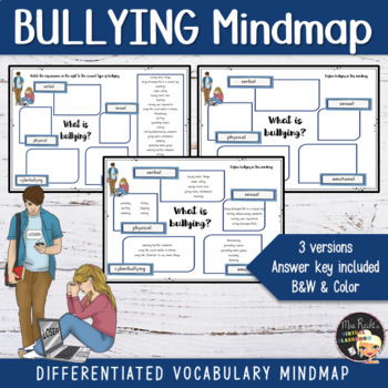 Bullying Definition Mindmap