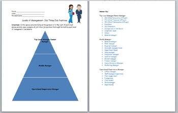 Business Management- Levels of Management- Job Titles/Job