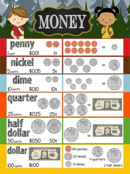 CAMPING - Classroom Decor: POSTER - 18 x 24, Counting MONE