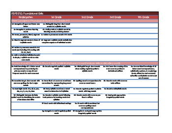 CC State Standards at a Glance-Cheat Sheet ofl Standards i