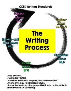 CCSS Anchor Standards Writing Process Chart