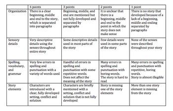 CCSS Fiction Story Scoring Guide, Grade 5