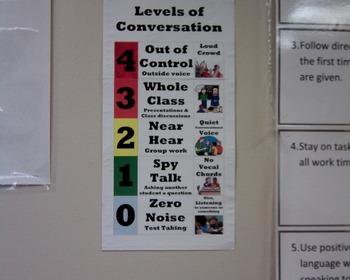 CHAMPS Voice Levels; Levels of Conversation