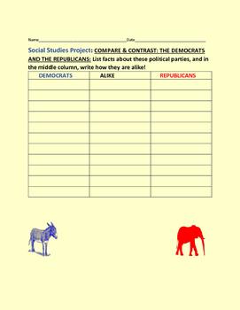 COMPARE & CONTRAST: DEMOCRATS & REPUBLICANS