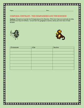 COMPARE/ CONTRAST THE CHIMPANZEES & THE BONOBOS