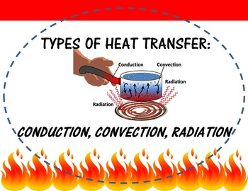 CONDUCTION, CONVECTION, RADIATION FOLDABLE (INTERACTIVE NOTEBOOK)